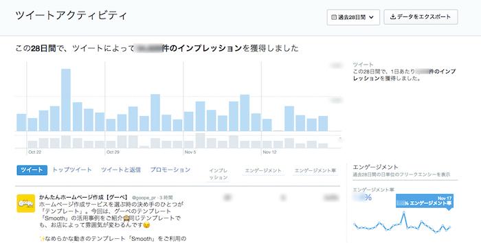 Twitterのツイートアクティビティ画面