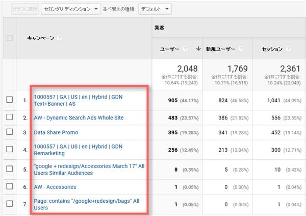 Google Analyticsの管理画面