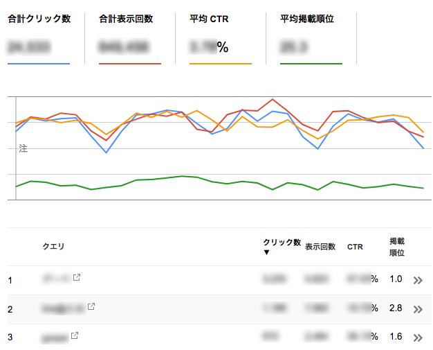 Search Consoleの検索アナリティクス結果画面