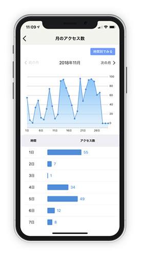 グーペのアプリのアクセス解析画面