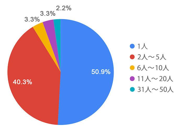 事業の運営人数