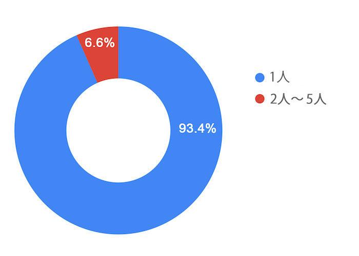 ホームページの運営人数