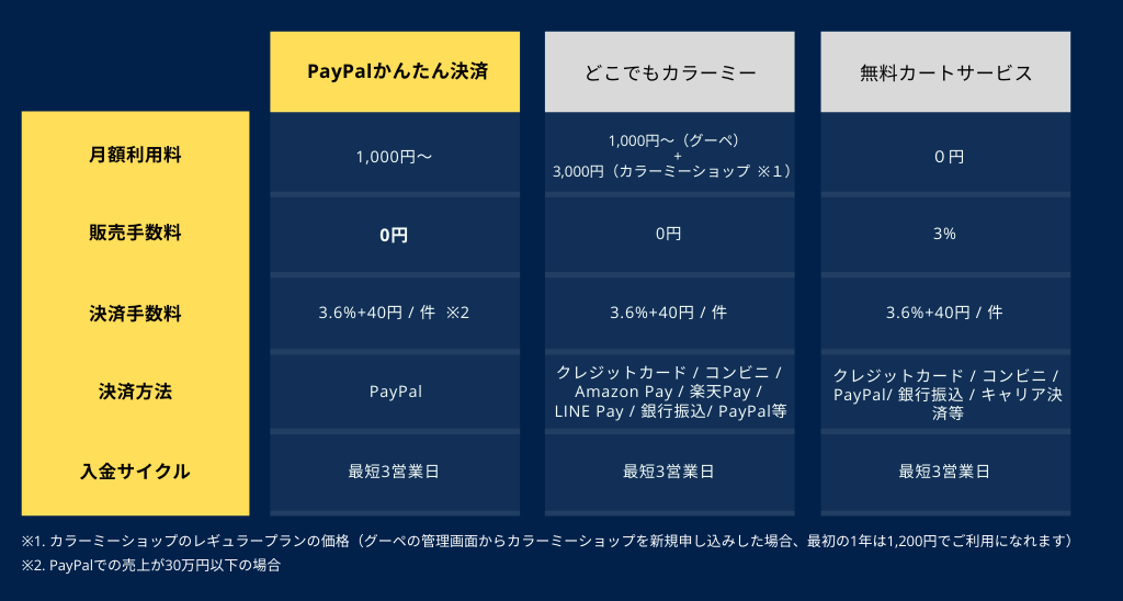 PayPalかんたん掲載の比較